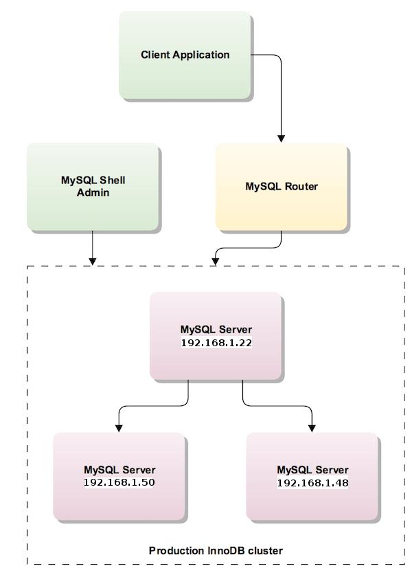 MySQL InnoDB Cluster PoC Architecture