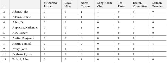 Tab. 1 Mitgliedschaften in Organisationen