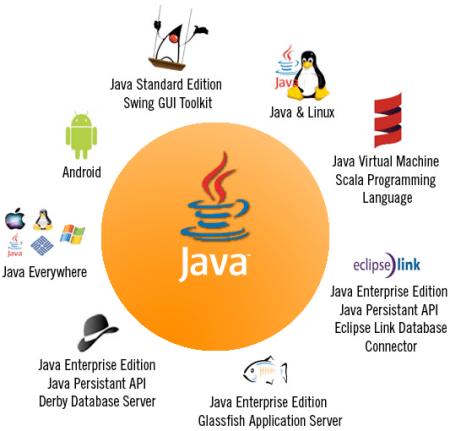 java_tehnology