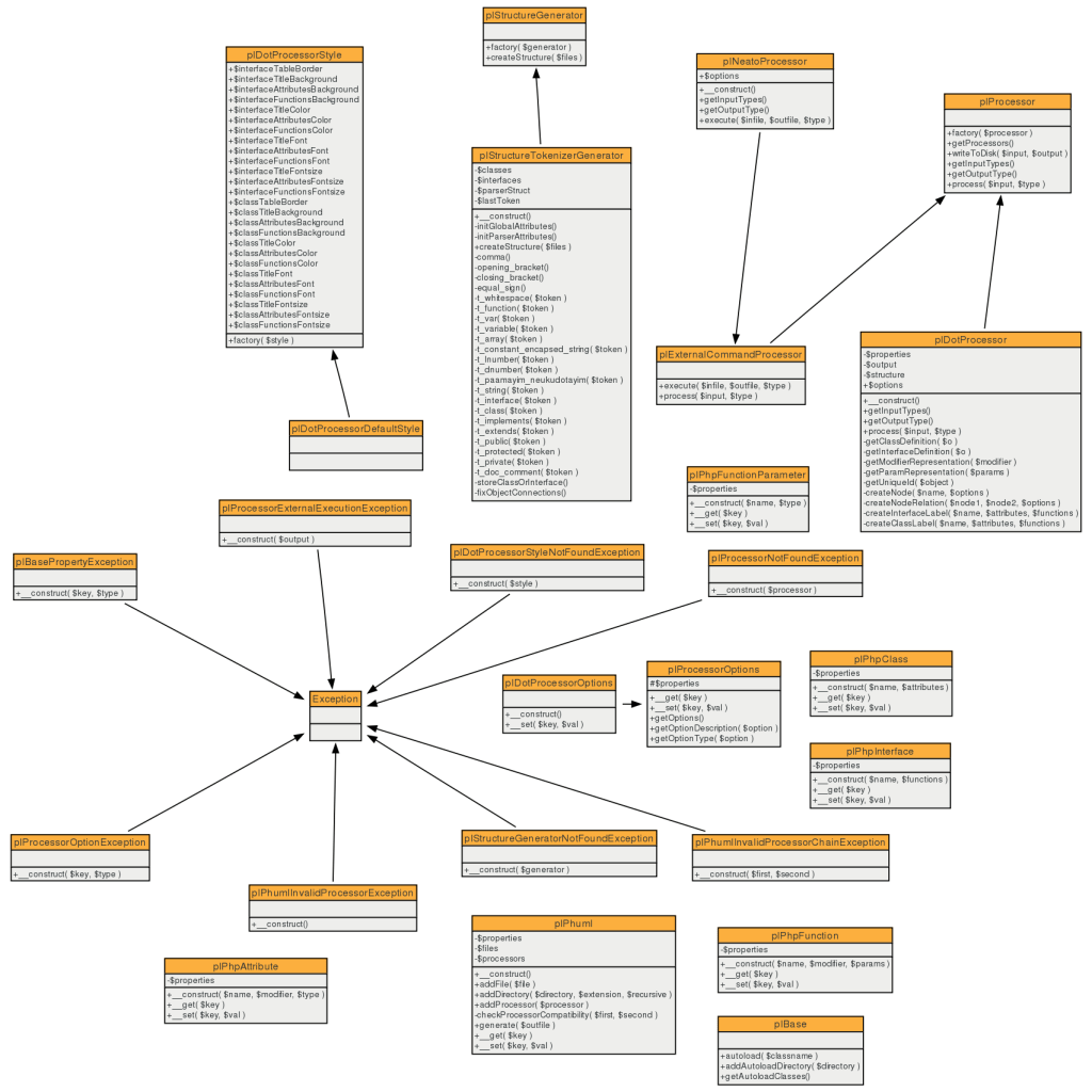 Class Diagram From Php Code Using Phuml
