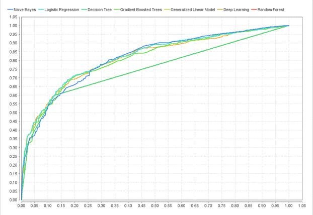 USE OF RapidMiner – Auto Model TO PREDICT CUSTOMER CHURN