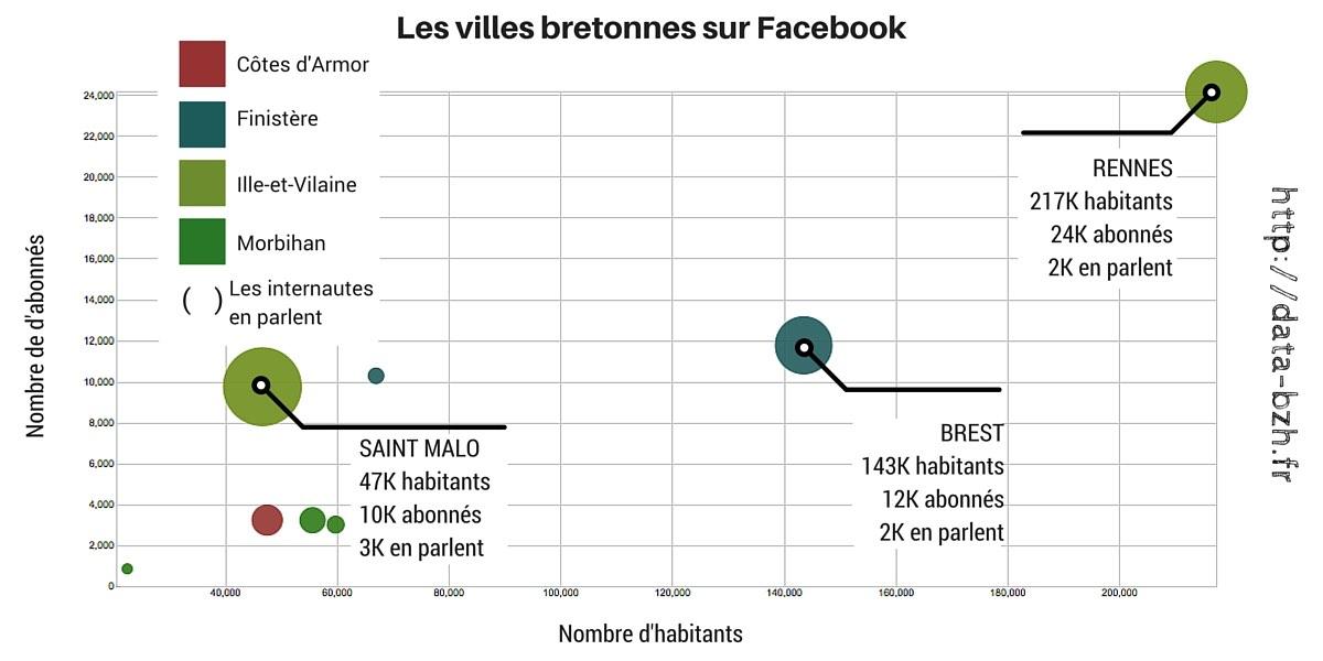 Les villes bretonnes sur Facebook