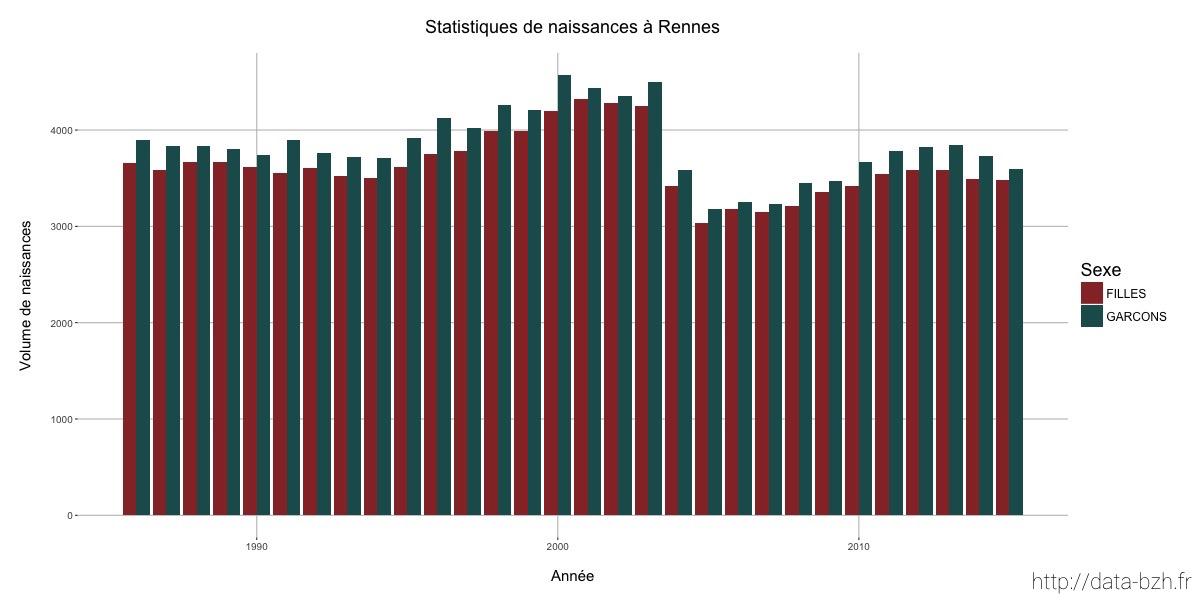 Volume de naissances à Rennes par année et par sexe