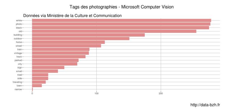 Tags microsoft vision