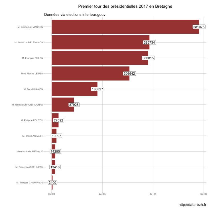 Résultats des candidats en Bretagne