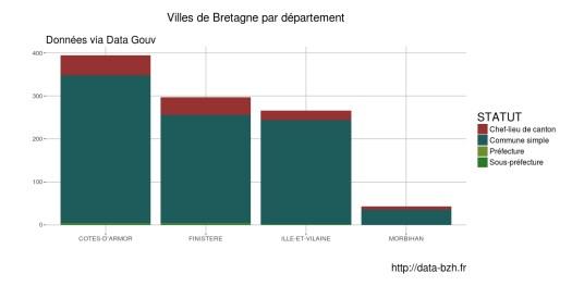 Villes-de-bretagne