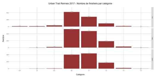 Urban Trail Rennes 2017 - Nombre de finishers par catégorie