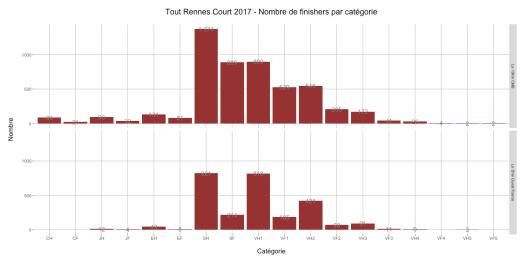 Tout Rennes Court 2017 - Nombre de finishers par catégorie