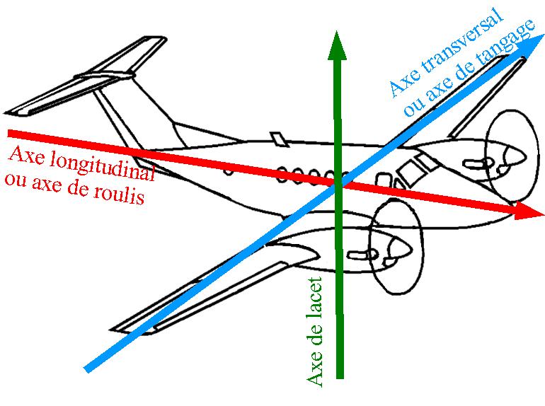 Axes de roulis et de tangage d'un avion - data.abuledu.org