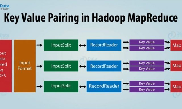 Learn the Concept of Key-Value Pair in Hadoop MapReduce - DataFlair
