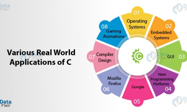 Applications of C Programming That Will Make You Fall In Love With