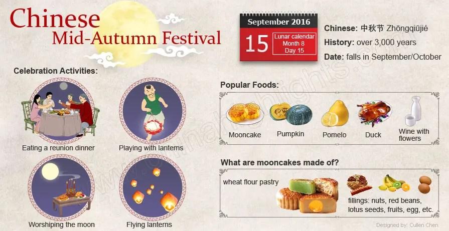 Mid-Autumn Festival infographic