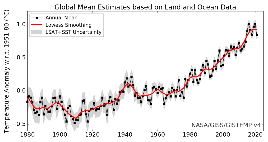 Climate facts versus climate theories | Watts Up With That?