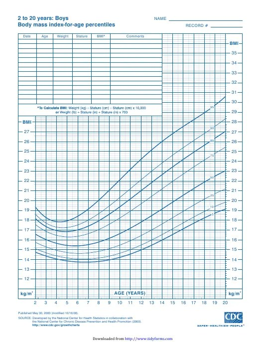 CDC Boys Growth Chart: 2 to 20 Years, Body Mass Index-For ...