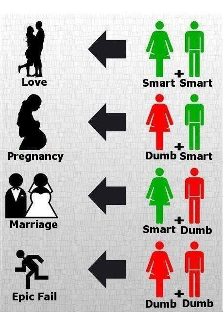 Image result for smart guy + dumb girl