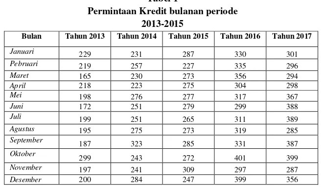 Maybe you would like to learn more about one of these? Faktor Faktor Yang Mempengaruhi Permintaan Kredit Perbankan Pada Bank Sulutgo Cabang Tahuna