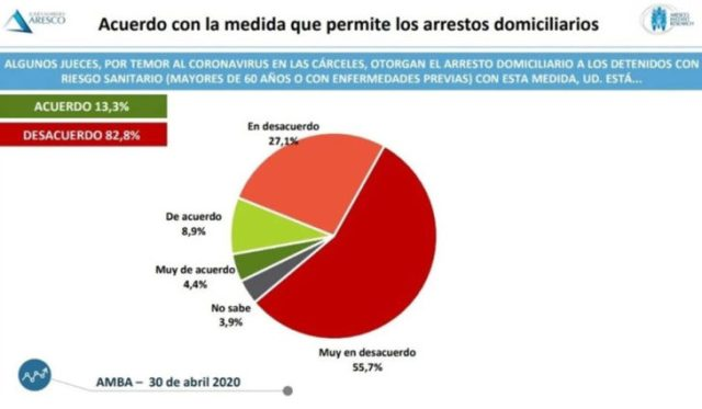 Más del 80% de la población rechazó la libertad a delincuentes