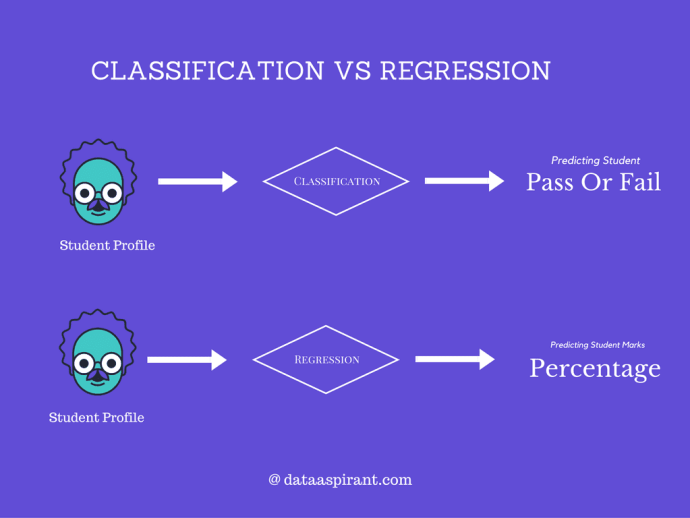 Classification and Regression