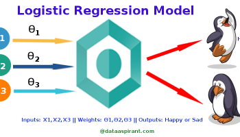 How Multinomial Logistic Regression Model Works In Machine