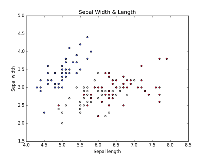 Iris Sepal length & width Vs iris Species type