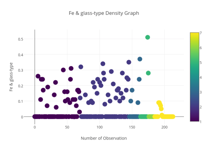 Fe & glass-type_Density