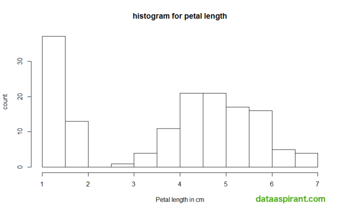 Histogram for petal length with labels
