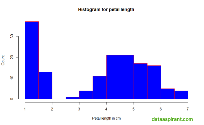 Histogram for petal length with Labels and Colors