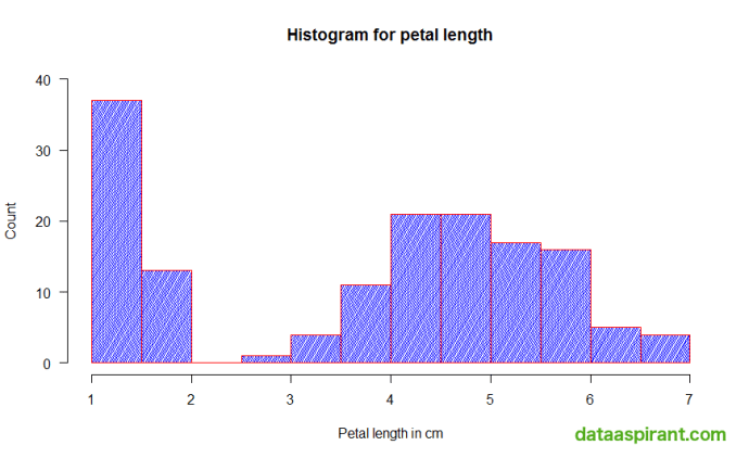 Histogram with Color Density in Lines