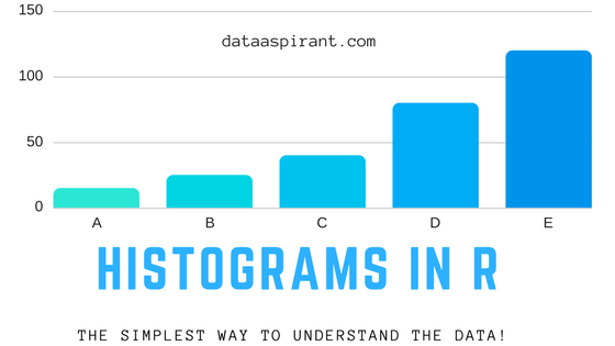 Histogram in R
