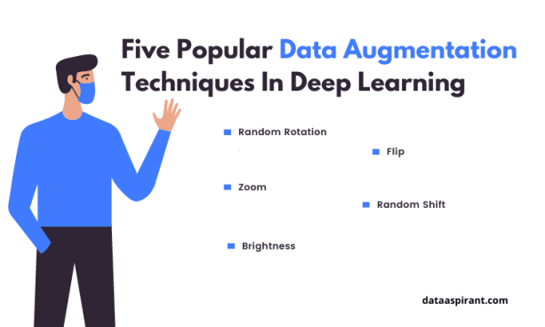 Data Augmentation techniques in deep learning