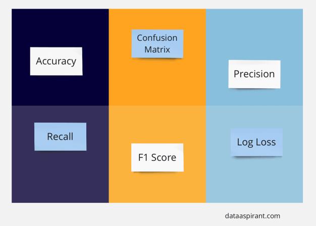 6 classification evaluation metrics