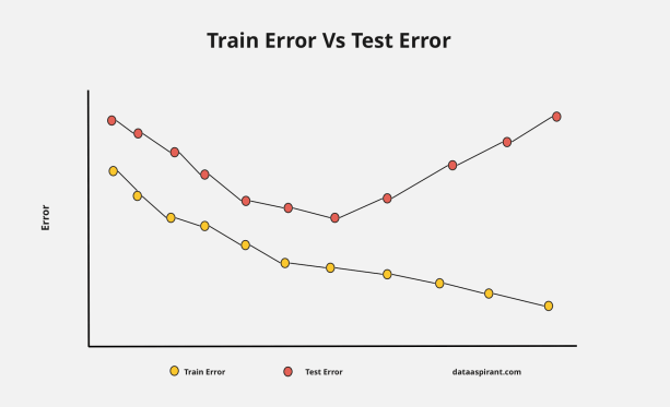 Train error Vs Test error