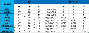 tf-idf calculation