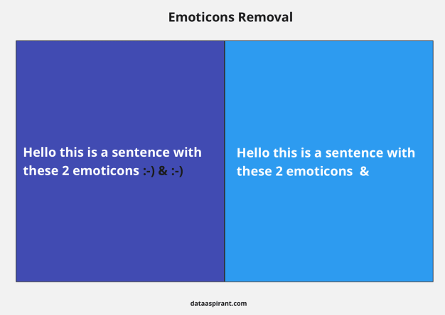 Emoticons Removal example