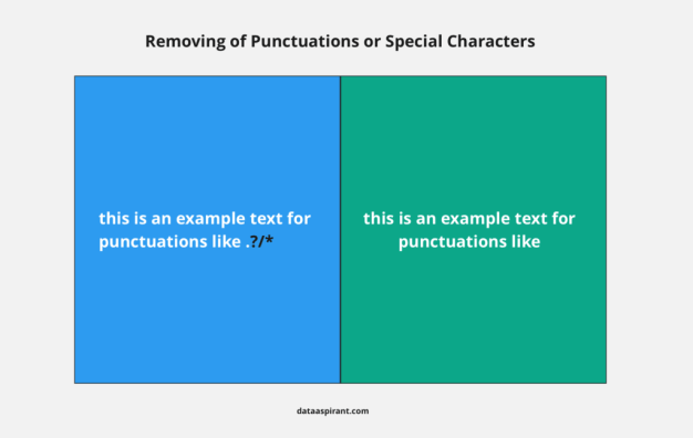 Removing of Punctuations or Special Characters example