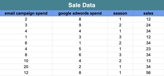 Sales data for regression model