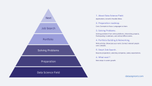 Six level strategy for getting entry-level data scientist job