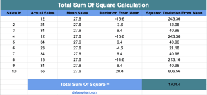 Calculating Total Sum Of Squares
