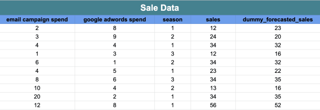 Sales data for calculating both r-squared and adjusted r-squared
