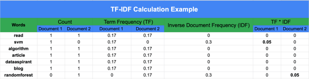 Term Frequency and Inverse Document Frequency Calculation