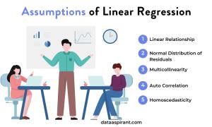 Linear Regression Assumptions