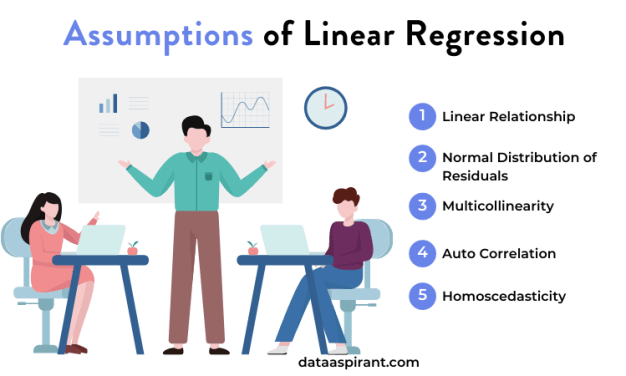 Linear Regression Assumptions