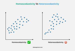Homoscedasticity Vs Heteroscedasticity