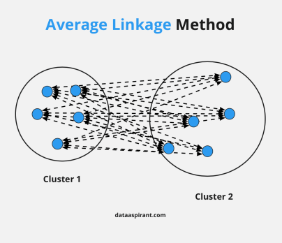Average Linkage Method