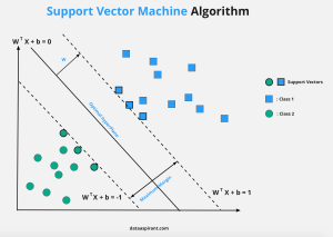 Support Vector Machine Algorithm