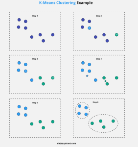 K-means Clustering Example