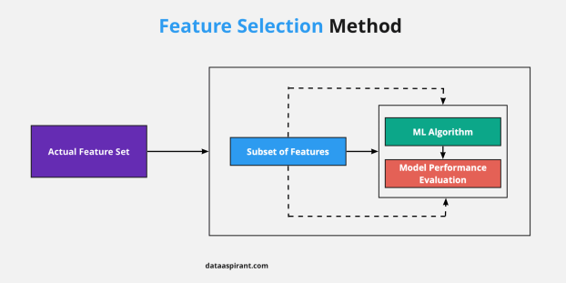 Feature Selection Method