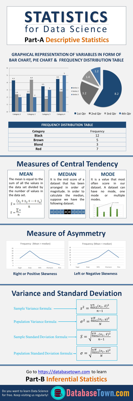 Statistics For Data Science Descriptive Amp Inferential