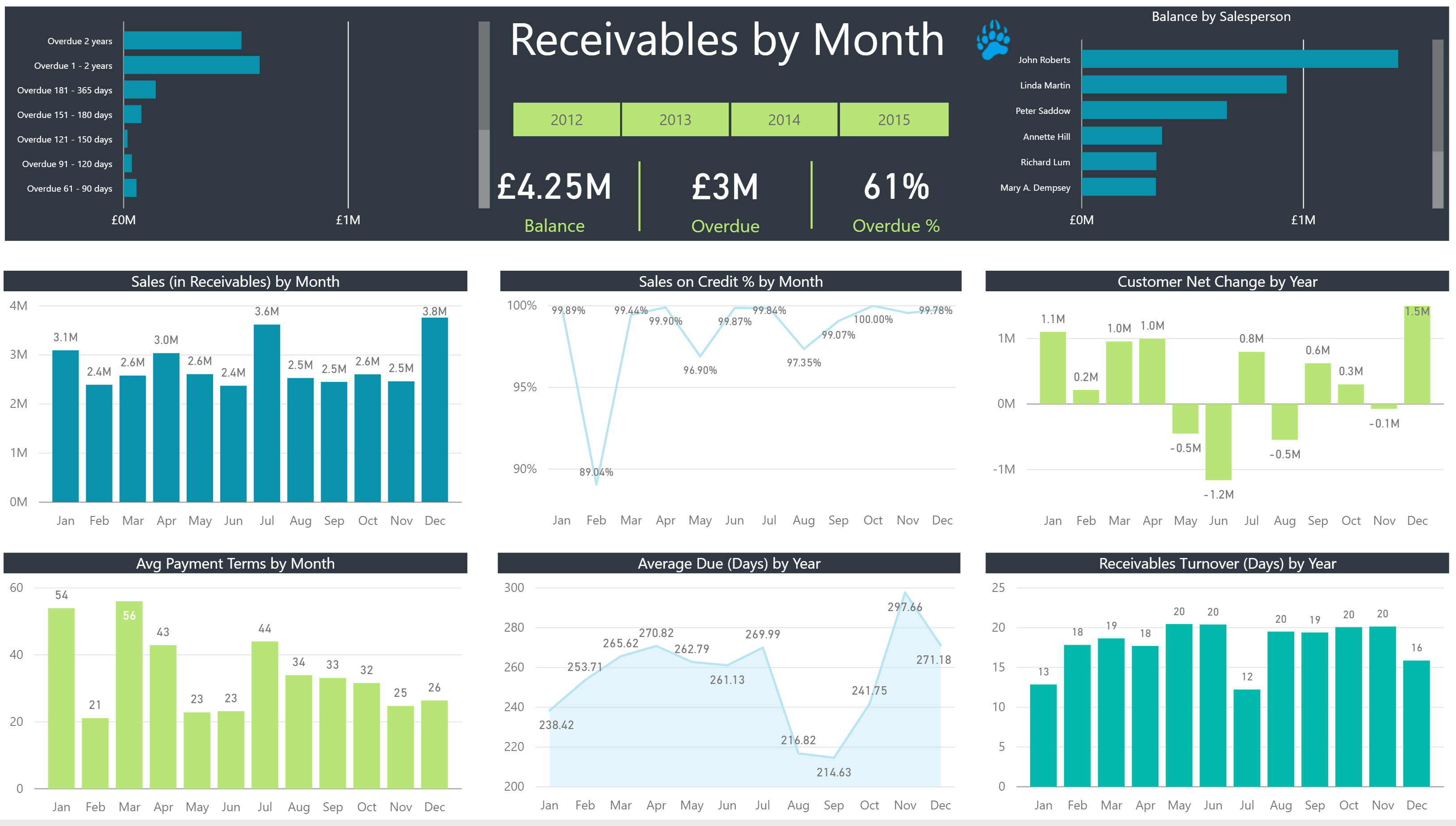 Data Bear Power BI Receivables