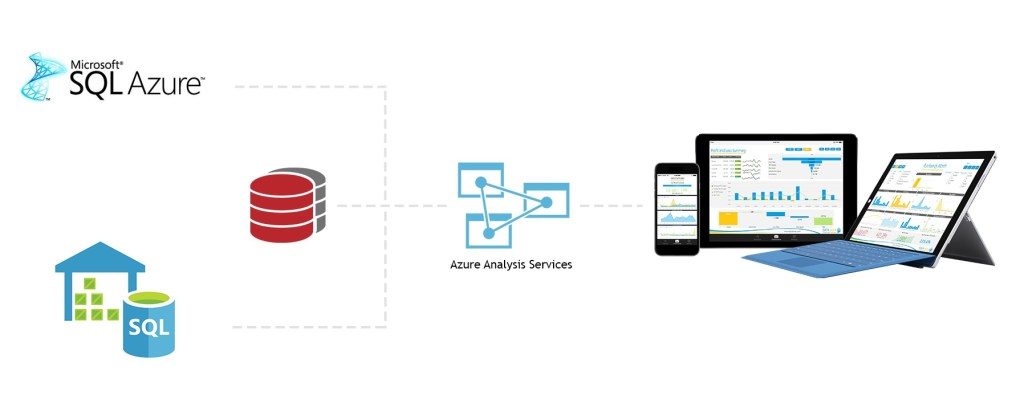 Diagram of how Azure Analysis Services integrates with Power BI